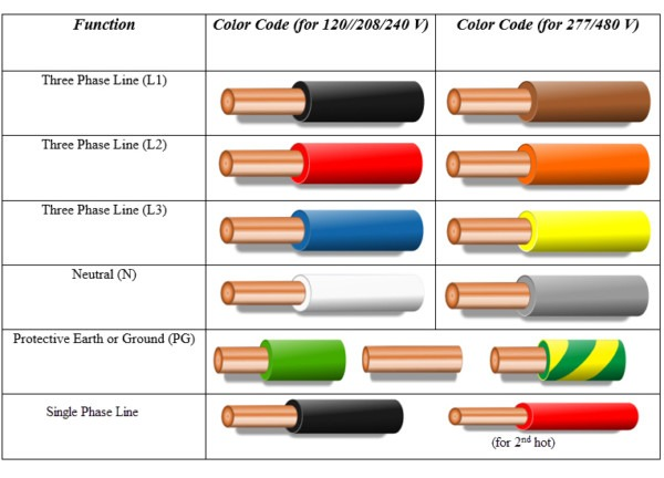 Power Outlet Color Code