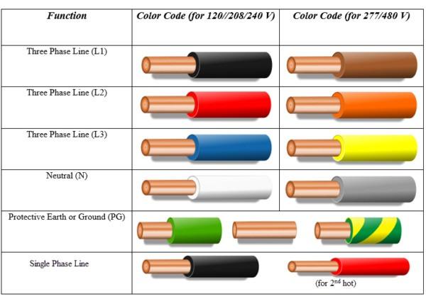 110v Wiring Color Code