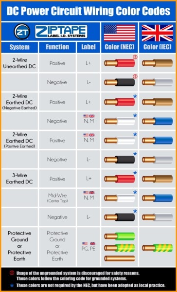 Electrical Wire Color Chart