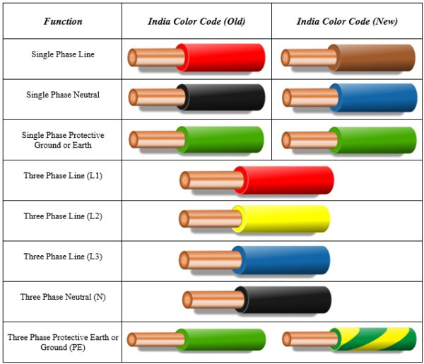 Ac Neutral Wire Color