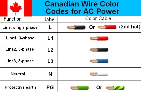 Ac Wiring Colours