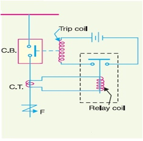 Basic Principle Of Relay Operation