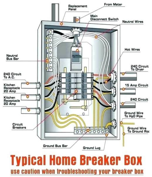 Panel Box Wiring Diagram
