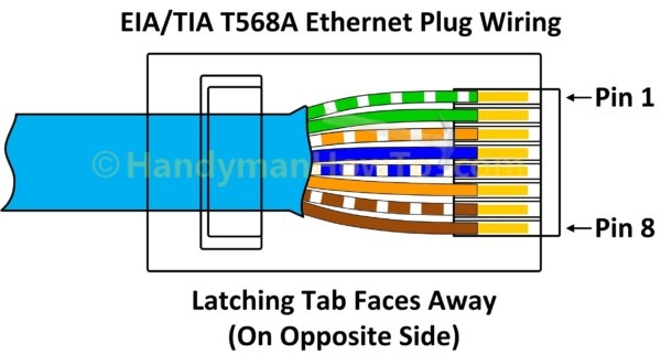 Cat6e Wiring Diagram