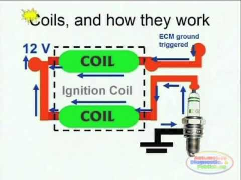 Coil Induction & Wiring Diagrams