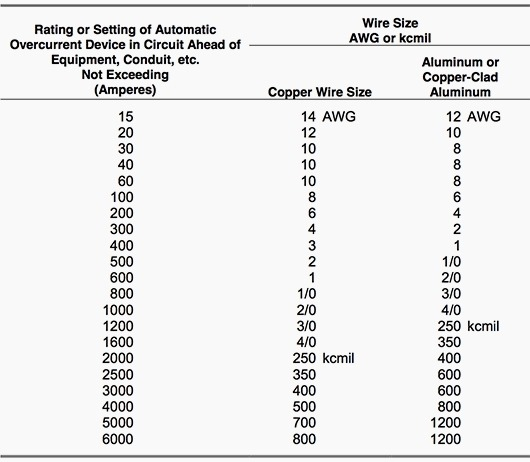 Equipment Ground Wire Size Table Choice Image Wiring And Inside