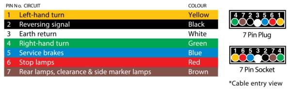 Flat Plug Wiring Diagram