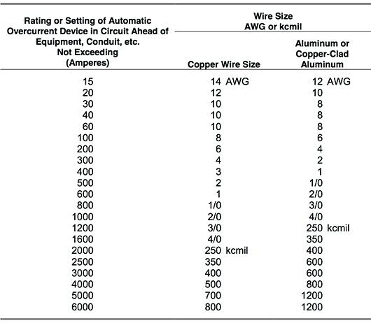 Ground Wire Size Table Ground Wire Size Table In Ground Wire Size