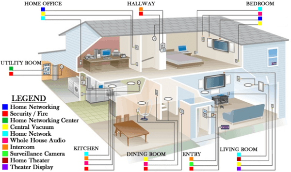 Home Wiring System