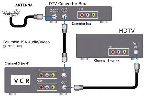 How To Hook Up Converter Box And Antenna