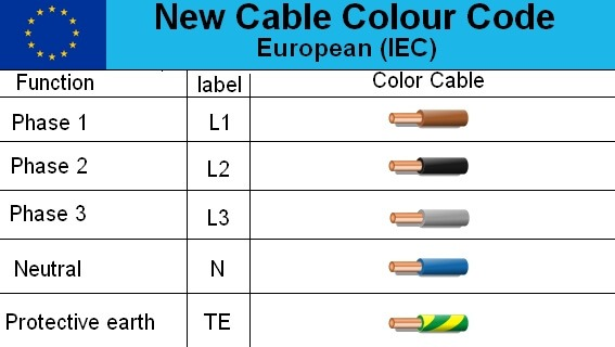 Household Wiring Color Code