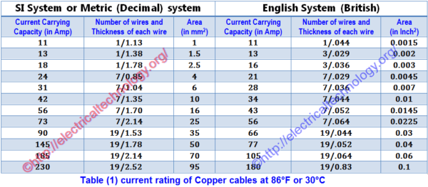 How To Find The Suitable Size Of Cable & Wire