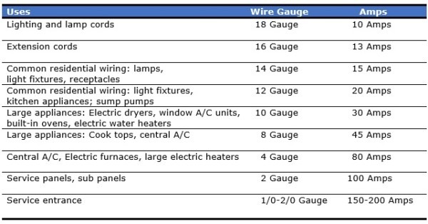 How To Know What Size Electrical Wire You Need Â« Southland