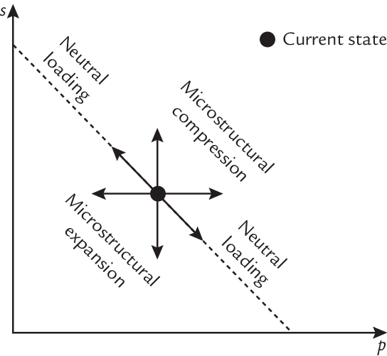 Neutral Line And Load Directions In The Microstructural Model