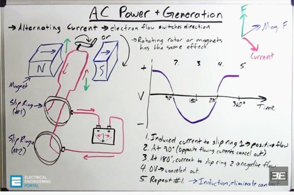New  Ee Guide Is Out!! Basic Knowledge Of Ac Electrical Generators