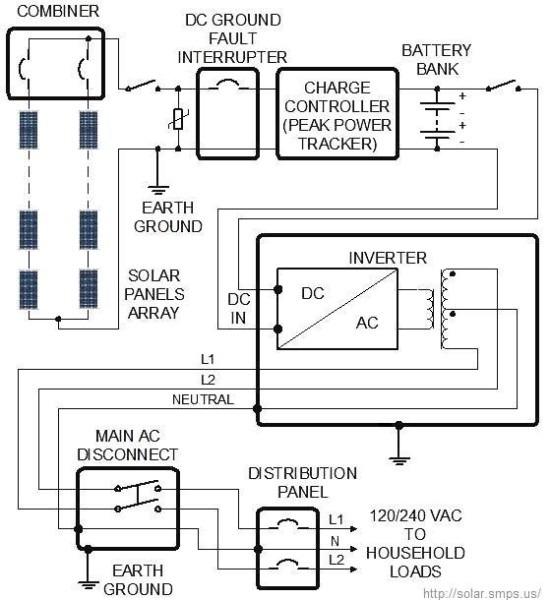 Off Grid Solar System  Wiring Diagram, Design, Sizing