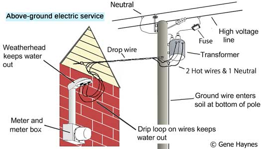 Breaker Box Wiring Neutral Or Ground