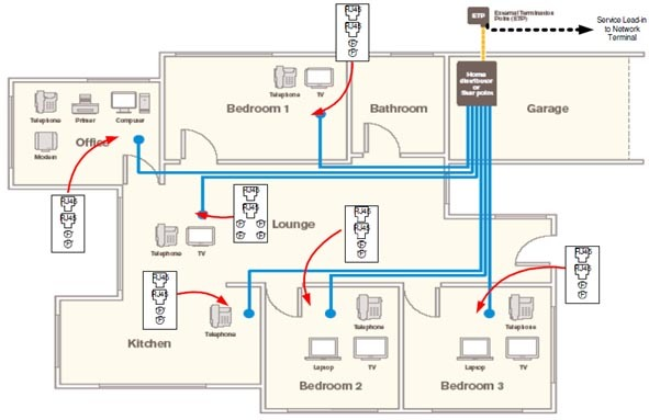 Simple House Wiring System