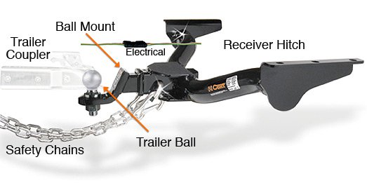 Top 10 Best Trailer Hitches For Towing (buying Guide)