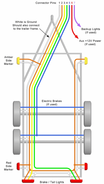 Trailer Wiring Diagram – Lights, Brakes, Routing, Wires & Connectors