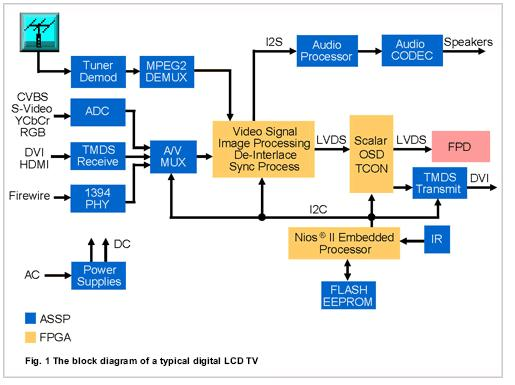 Tv Block Diagrams