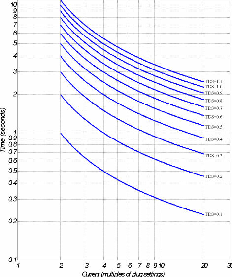 Typical Time Current Characteristics Of Standard Idmt Relay