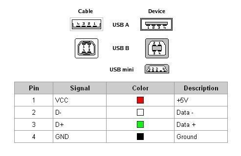 Tyt Md380 Usb To Cable Pinout Diagram