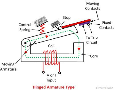 What Is Electromagnetic Relay
