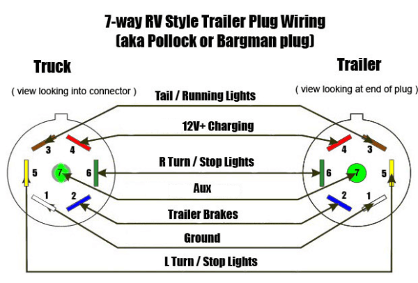 Wiring 12 V Air Inflator To 7 Pin Trailer Plug