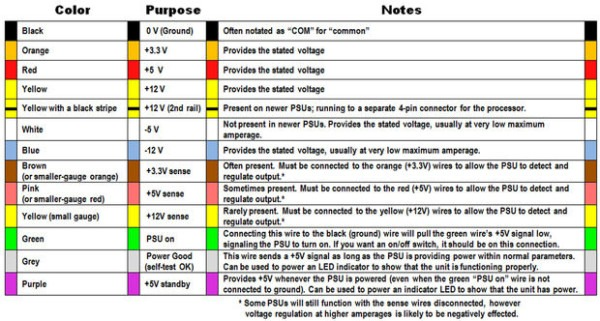 Wiring Color Standards