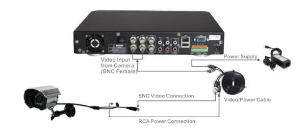 Dvr Connection Diagram