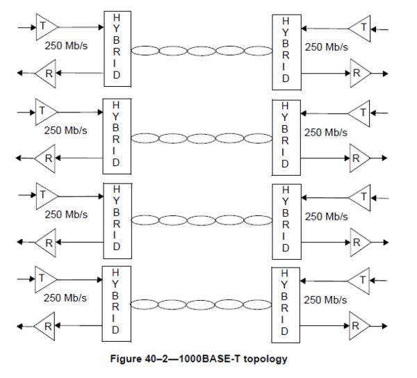 1000base t wiring diagram The in Ethernet First Mile