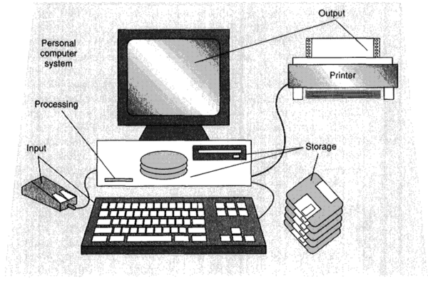 11 Diagram Of A Personal Computer