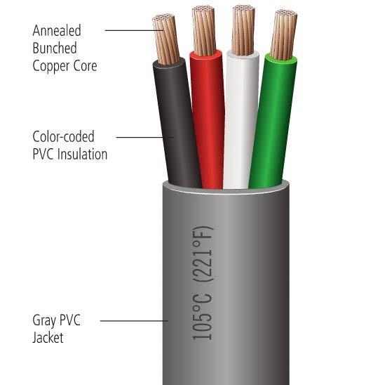 16 Ga  Four Conductor Duplex Wire, Black, White, Red, Green