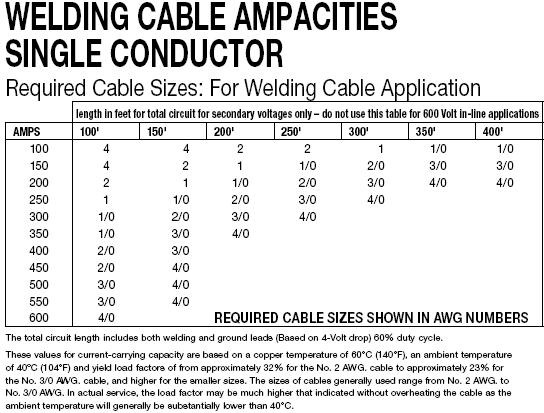 32  Welding Cable Ampacity Chart Ing Lead Amp Design Template