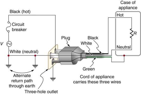 3 Prong Plug Code