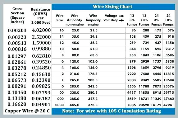 50 Amp Wire Size Copper Copper Color Chart Awesome Unbelievable S