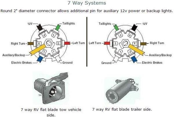 7 Blade Wire Harness Wire Trailer Harness Way Round Pin Trailer
