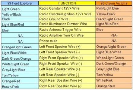 94 Ford Explorer Radio Wiring Diagram