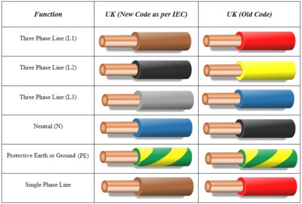 Ac Wiring Color Code