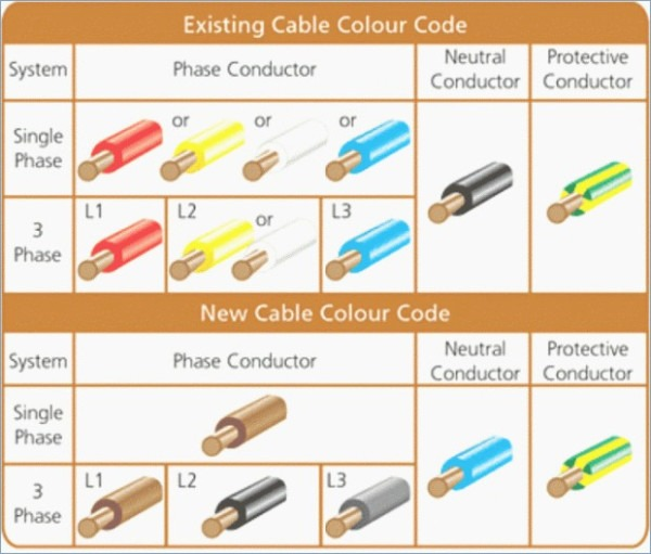 Circuit Color Chart Electrical Education Electricians Training