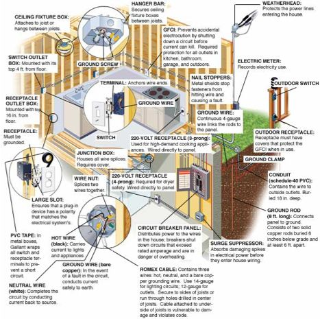 Diagram Of Steps In Wiring A House