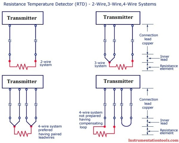 Difference Between 2 Wire Rtd, 3 Wire Rtd, And 4 Wire Rtd's