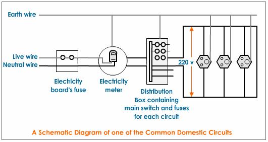Domestic Electric Circuits, Magnetic Effects Of Electric Current