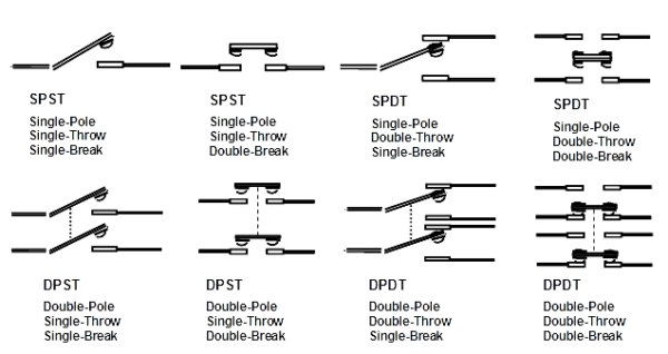Electrical Switches Principle & Types