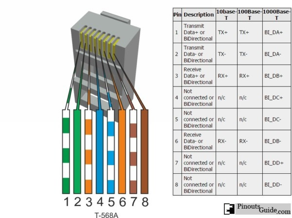 Ethernet Rj45 Connection Wiring And Cable Pinout Diagram @ Pinouts Ru