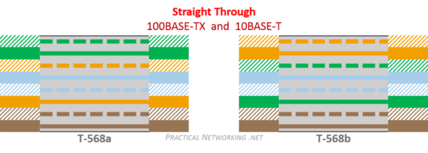 Ethernet Wiring – Practical Networking  Net