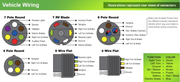 6 prong trailer wiring Fiat Spider fiat trailer wiring fiat stilo wiring diagram wirdig how to wire