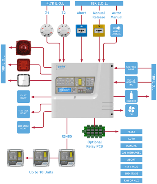 Gas Extinguishing Systems Typical Wiring Diagram