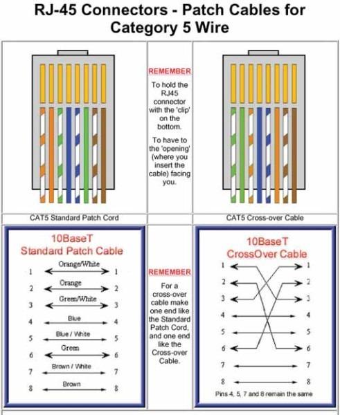 Cool Ethernet Wiring Color Diagram Data Schema Wiring 101 Eumquscobadownsetwise Assnl